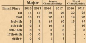 hct-2017-tournament-breakdown